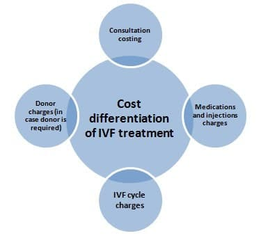 IVF cost in Mumbai 2018-19