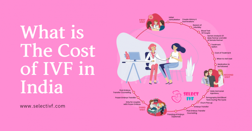 ivf cost in india 2021